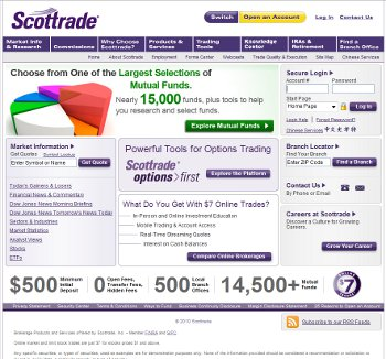 Scottrade option trading multiple times